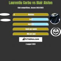 Laurentiu Corbu vs Blair Alston h2h player stats
