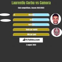 Laurentiu Corbu vs Camora h2h player stats