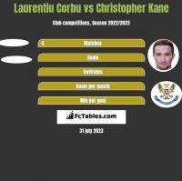 Laurentiu Corbu vs Christopher Kane h2h player stats