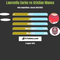 Laurentiu Corbu vs Cristian Manea h2h player stats