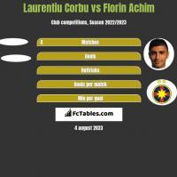 Laurentiu Corbu vs Florin Achim h2h player stats
