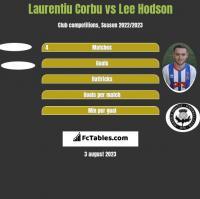 Laurentiu Corbu vs Lee Hodson h2h player stats