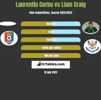 Laurentiu Corbu vs Liam Craig h2h player stats