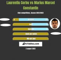 Laurentiu Corbu vs Marius Marcel Constantin h2h player stats