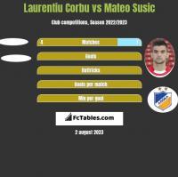 Laurentiu Corbu vs Mateo Susic h2h player stats