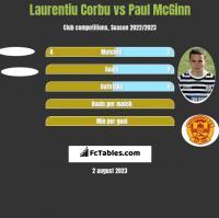 Laurentiu Corbu vs Paul McGinn h2h player stats