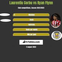 Laurentiu Corbu vs Ryan Flynn h2h player stats
