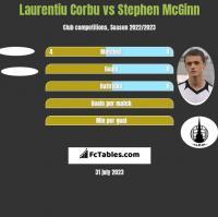 Laurentiu Corbu vs Stephen McGinn h2h player stats