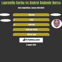 Laurentiu Corbu vs Andrei Andonie Burca h2h player stats