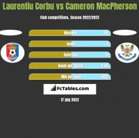Laurentiu Corbu vs Cameron MacPherson h2h player stats