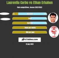 Laurentiu Corbu vs Ethan Erhahon h2h player stats