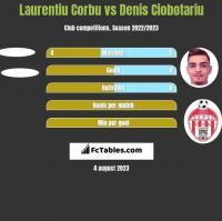 Laurentiu Corbu vs Denis Ciobotariu h2h player stats