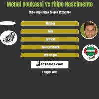 Mehdi Boukassi vs Filipe Nascimento h2h player stats