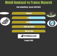 Mehdi Boukassi vs Franco Mazurek h2h player stats