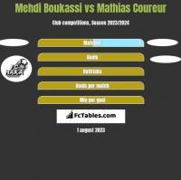 Mehdi Boukassi vs Mathias Coureur h2h player stats