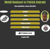 Mehdi Boukassi vs Patrick Andrade h2h player stats