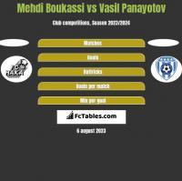 Mehdi Boukassi vs Vasil Panayotov h2h player stats