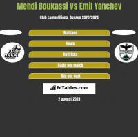 Mehdi Boukassi vs Emil Yanchev h2h player stats