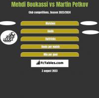 Mehdi Boukassi vs Martin Petkov h2h player stats
