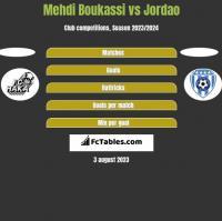 Mehdi Boukassi vs Jordao h2h player stats