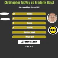 Christopher McVey vs Frederik Holst h2h player stats