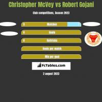 Christopher McVey vs Robert Gojani h2h player stats