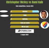 Christopher McVey vs Rami Kaib h2h player stats