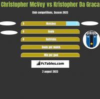 Christopher McVey vs Kristopher Da Graca h2h player stats