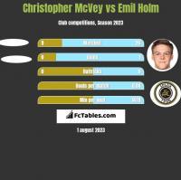 Christopher McVey vs Emil Holm h2h player stats
