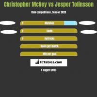 Christopher McVey vs Jesper Tolinsson h2h player stats