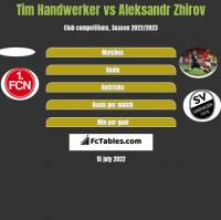 Tim Handwerker vs Aleksandr Zhirov h2h player stats