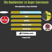 Tim Handwerker vs Asger Soerensen h2h player stats