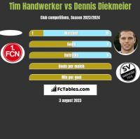 Tim Handwerker vs Dennis Diekmeier h2h player stats