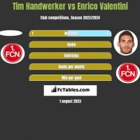 Tim Handwerker vs Enrico Valentini h2h player stats