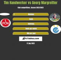 Tim Handwerker vs Georg Margreitter h2h player stats