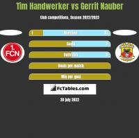 Tim Handwerker vs Gerrit Nauber h2h player stats