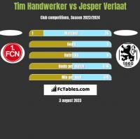 Tim Handwerker vs Jesper Verlaat h2h player stats