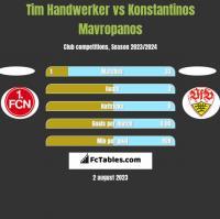 Tim Handwerker vs Konstantinos Mavropanos h2h player stats