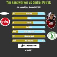 Tim Handwerker vs Ondrej Petrak h2h player stats