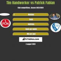 Tim Handwerker vs Patrick Fabian h2h player stats