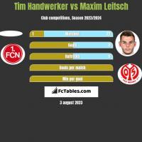 Tim Handwerker vs Maxim Leitsch h2h player stats
