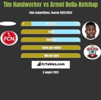 Tim Handwerker vs Armel Bella-Kotchap h2h player stats
