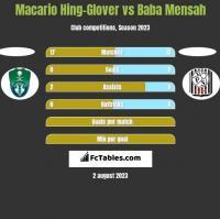 Macario Hing-Glover vs Baba Mensah h2h player stats