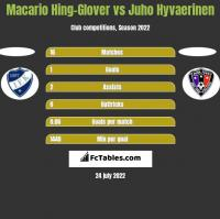 Macario Hing-Glover vs Juho Hyvaerinen h2h player stats