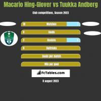 Macario Hing-Glover vs Tuukka Andberg h2h player stats