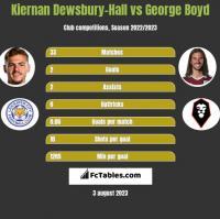 Kiernan Dewsbury-Hall vs George Boyd h2h player stats