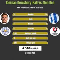Kiernan Dewsbury-Hall vs Glen Rea h2h player stats