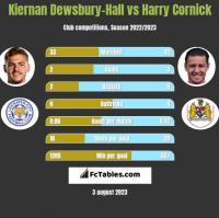 Kiernan Dewsbury-Hall vs Harry Cornick h2h player stats