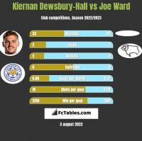 Kiernan Dewsbury-Hall vs Joe Ward h2h player stats