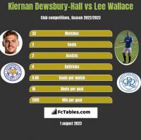 Kiernan Dewsbury-Hall vs Lee Wallace h2h player stats
